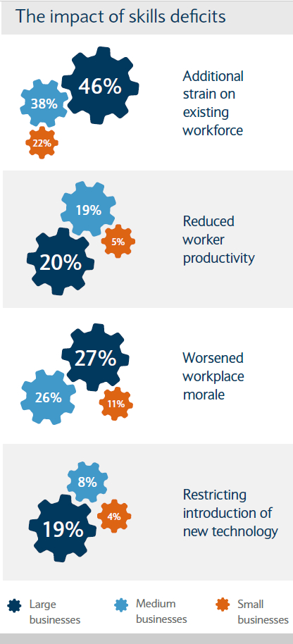 Barclays Corporate Banking Manufacturing report, A New Image for Manufacturing 2018 - Impact of Skills Deficit - Careers in Manufacturing