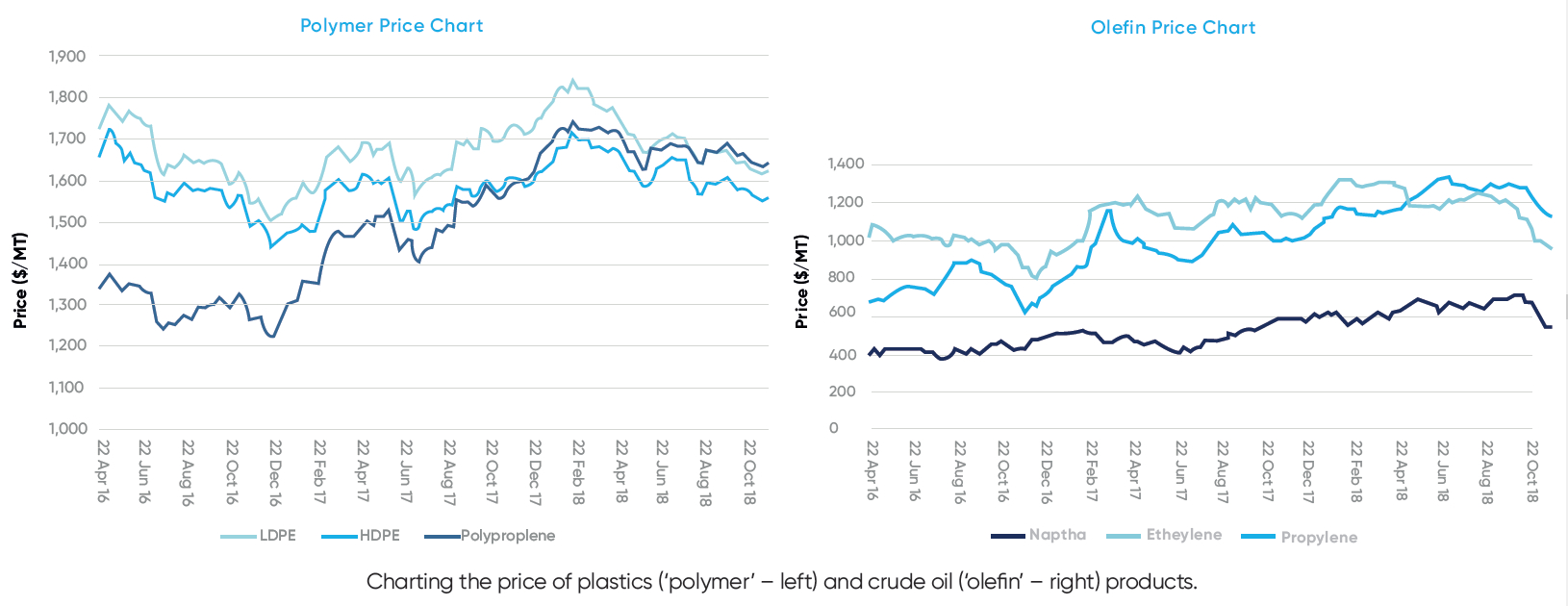 The price of plastic: Taking control of raw material costs - Charting the price of plastics ('polymer' – L) and crude oil ('olefin' – R) products - Investec - Feb 2019