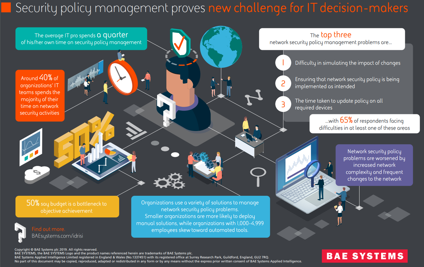 Small Version - BAE Systems Survey - Security Policy Management Infographic - cyber security