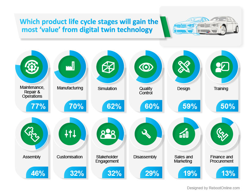 Digital Twins - What stage in the product life cycle do engineers believe digital twin technology provides the greatest value? - courtesy of https://www.rebootonline.com/