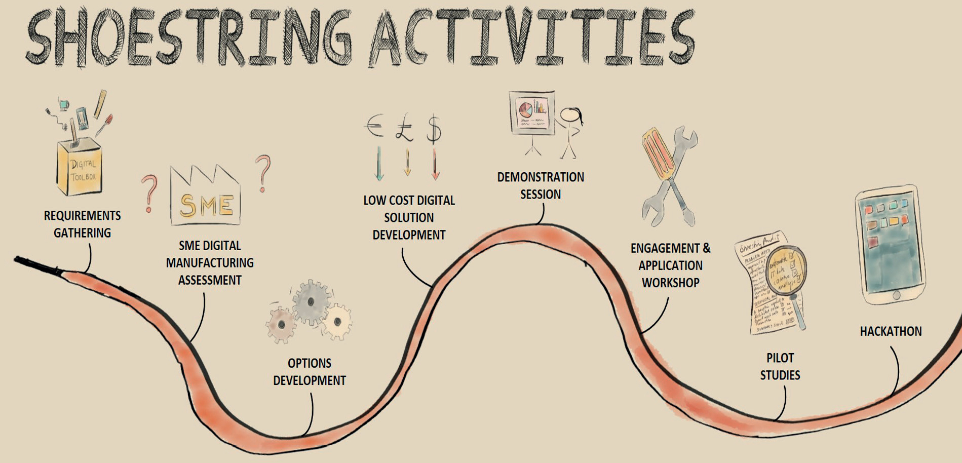 Digital Manufacturing on a Shoestring Activities - image courtesy of Cambridge University, the Institute for Manufacturing.