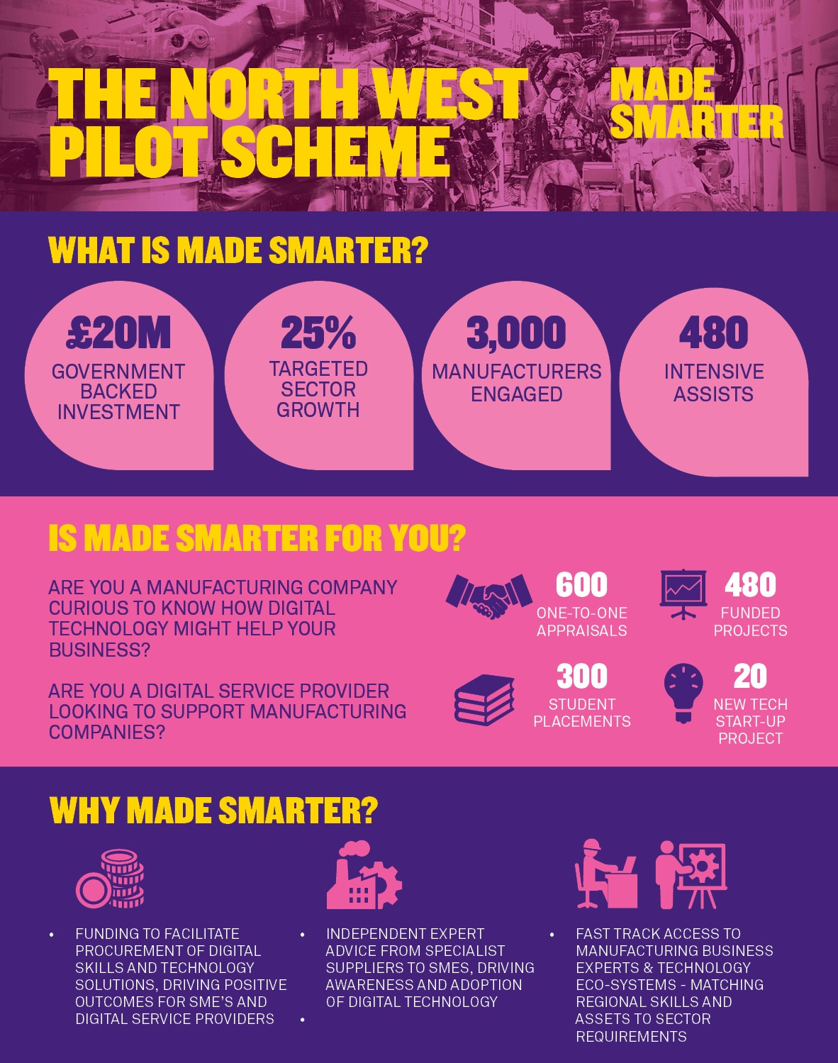 CROPPED OUT SFE 2018 - What is Made Smarter - Infographic