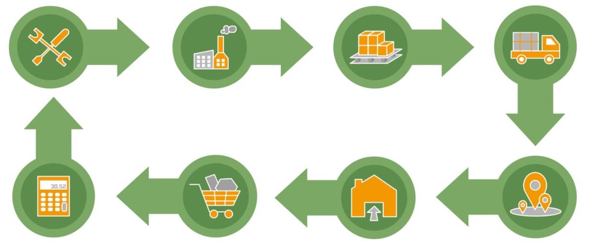 Supply Chain Analytics - image courtesy of Depositphotos.
