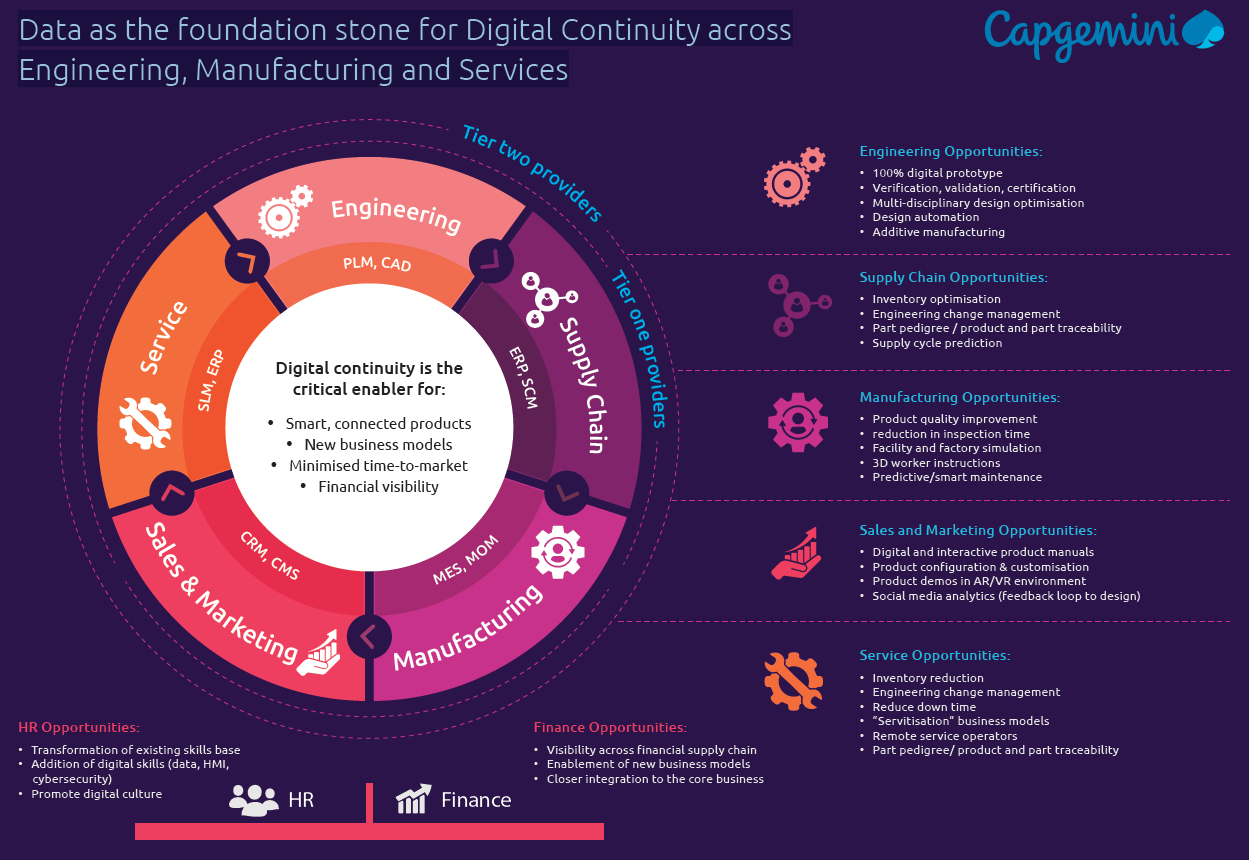 CROP Image - Data as the foundation stone for Digital Continuity across Engineering, Manufacturing and Services - Capgemini UK Infograhpic - Industrial Data Summit 2019
