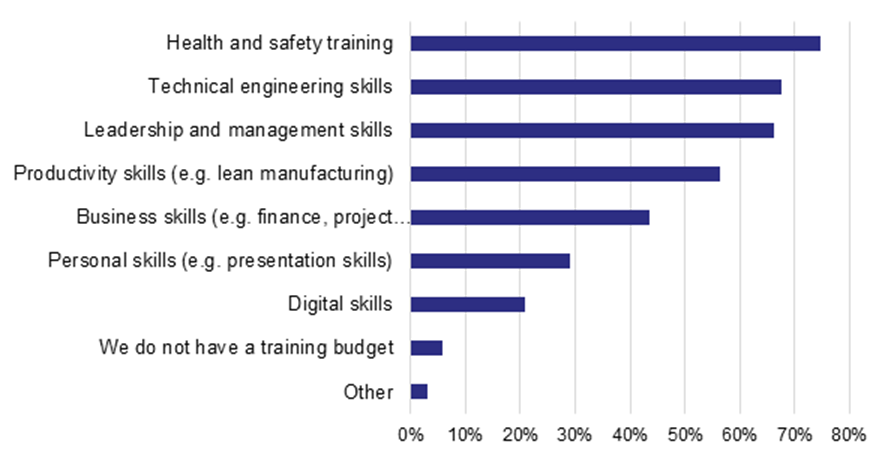Manufacturers training budget spending plans are aligning to wider business plans % companies stating what their company plans to spend their training budget on in the next 12 months