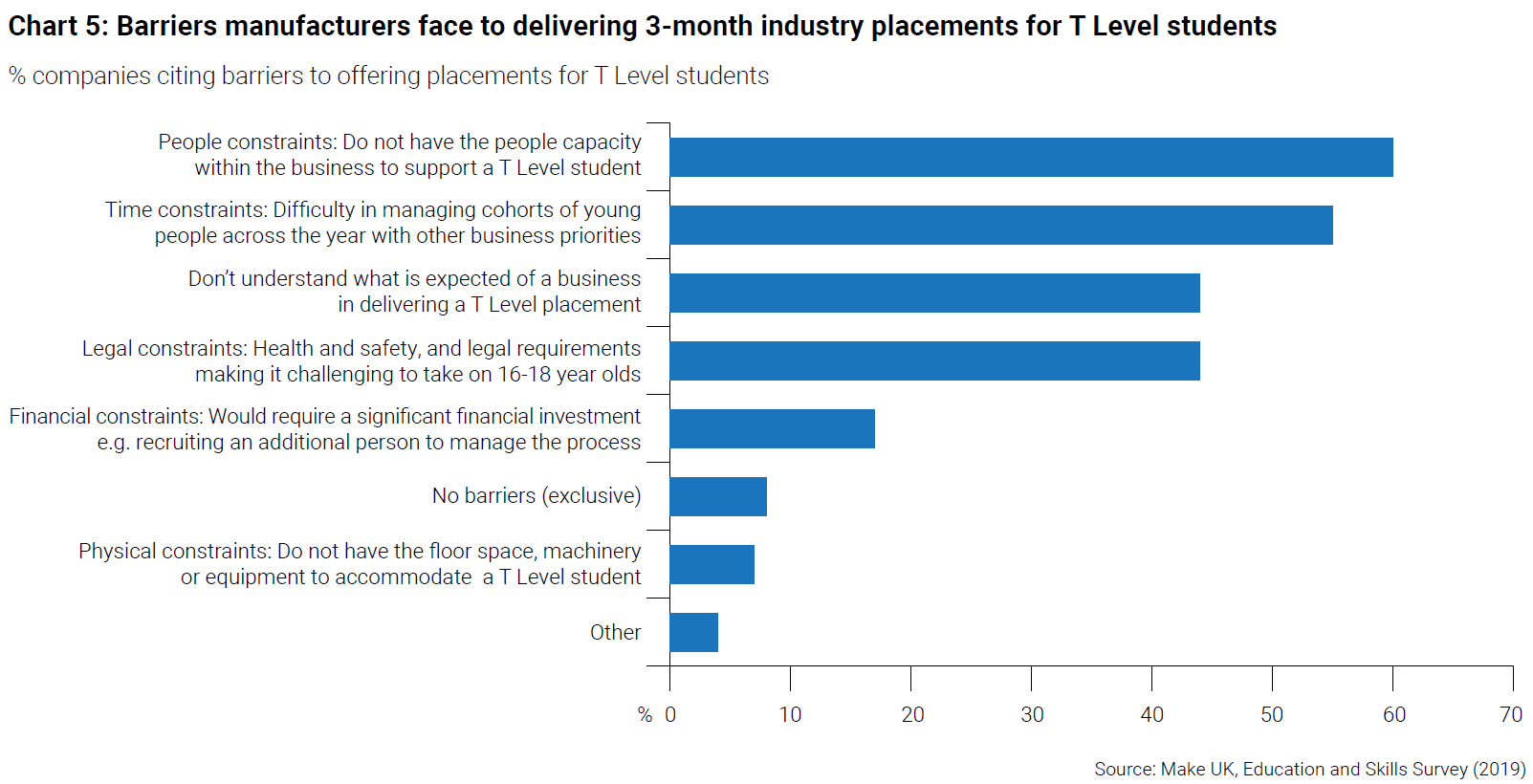 Manufacturers Barriers to T Levels Placements - Make UK
