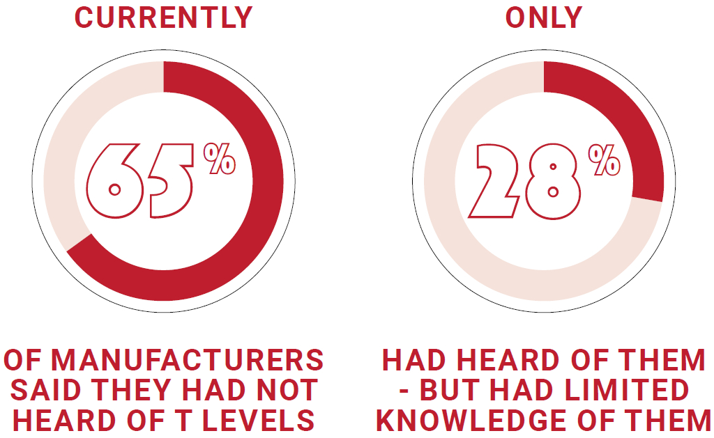 T Levels: Worrying lack of awareness & engagement from manufacturers - Make UK
