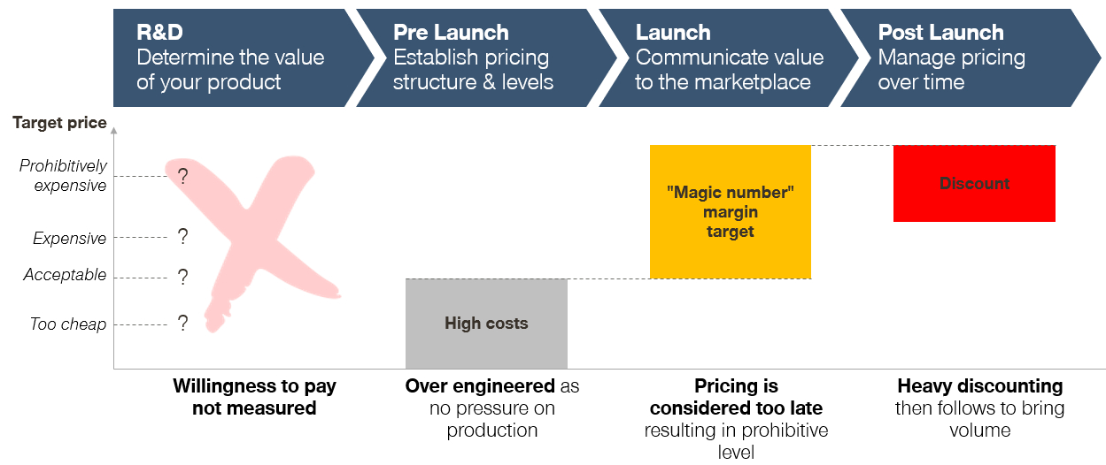Cost-plus pricing - NPD/Innovation process? Simon-Kucher & Partners - Manufacturing Finance Summit 2019
