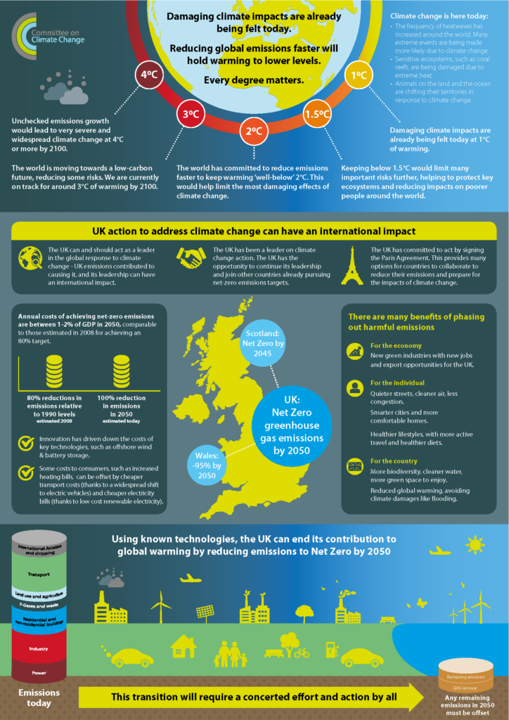 Net Zero – The UK's contribution to stopping global warming infographic released by the Committee on Climate Change.