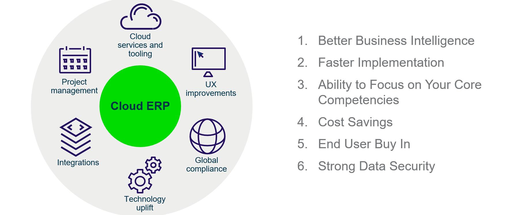 Manufacturing Innovation Summit – Sage Cloud ERP