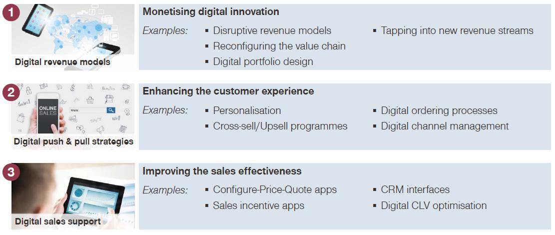 Manufacturing Innovation Summit - Simon Kucher - Topline growth through digitalisation - disruptive revenue models