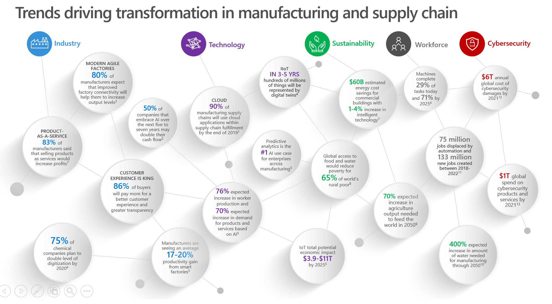 Microsoft - Trends driving transformation in manufacturing and supply chain