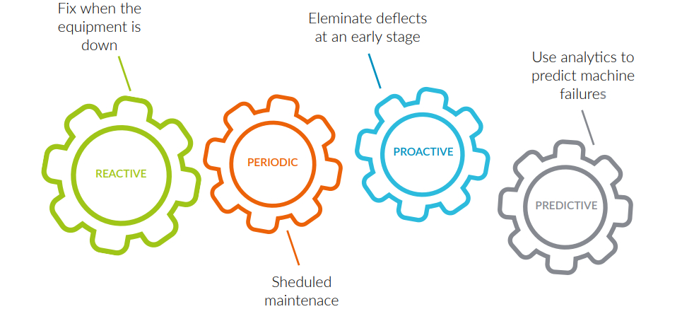 ARM - Predictive Maintenance - eSIM: Offering manufacturers the competitive advantage they need