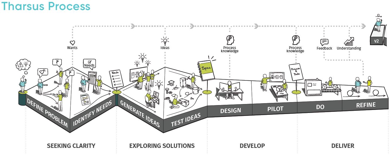Tharsus - Design Thinking - Workflow Process