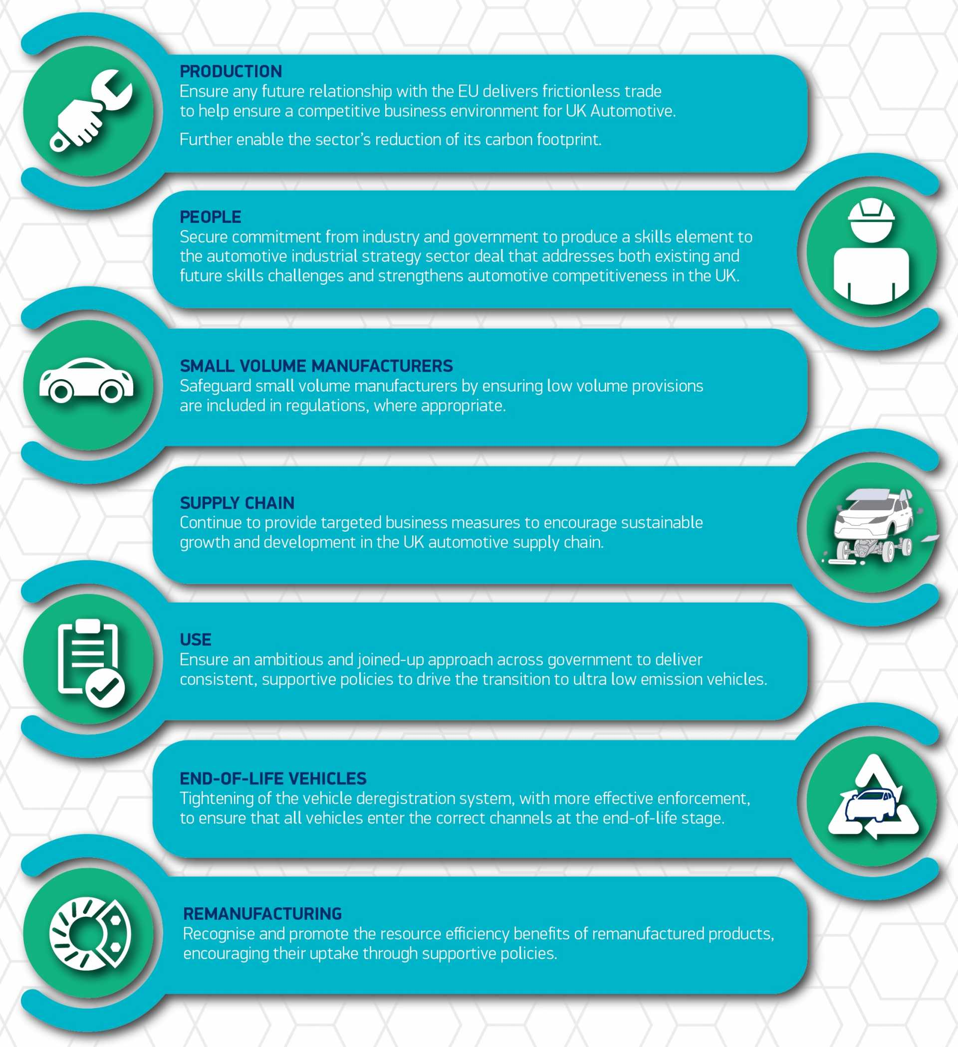 SMMT's key priorities for a sustainable UK automotive sector - July 2019 Infographic