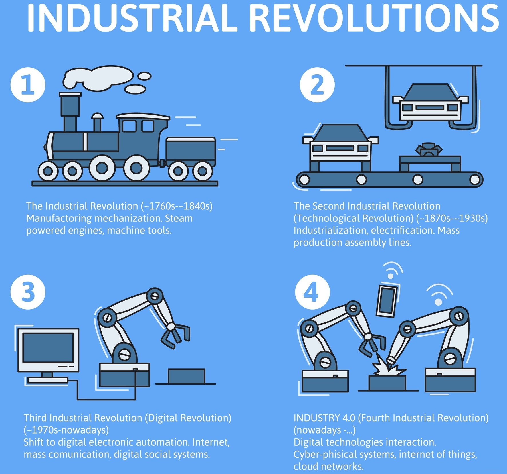 Industry 4.0 infographic. Four industrial revolutions in stages. Flat vector illustration on blue background.– stock illustration (1)