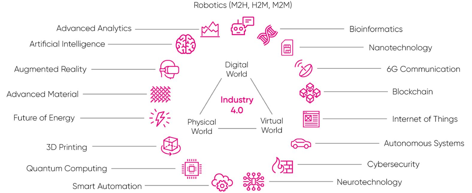 The Fourth Industrial Revolution is about the fusion of the physical, digital and virtual worlds - Industry 4.0 Infographic