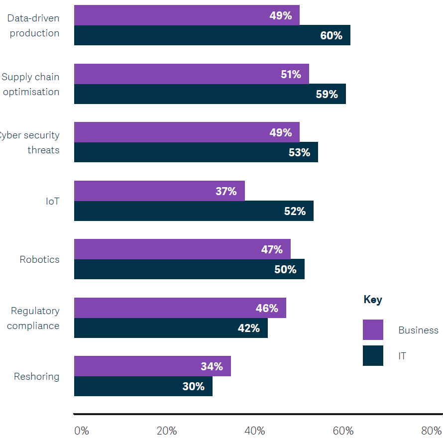 Sage Report 2019 - Which of the following trends are you seeing in the process manufacturing industry? (by job role)