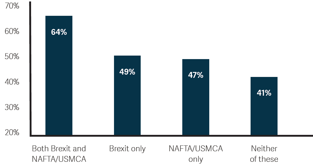Sage Report 2019 - How does uncertainty around Brexit or USMCA (formerly NAFTA) influence your company decision-making around new technology?