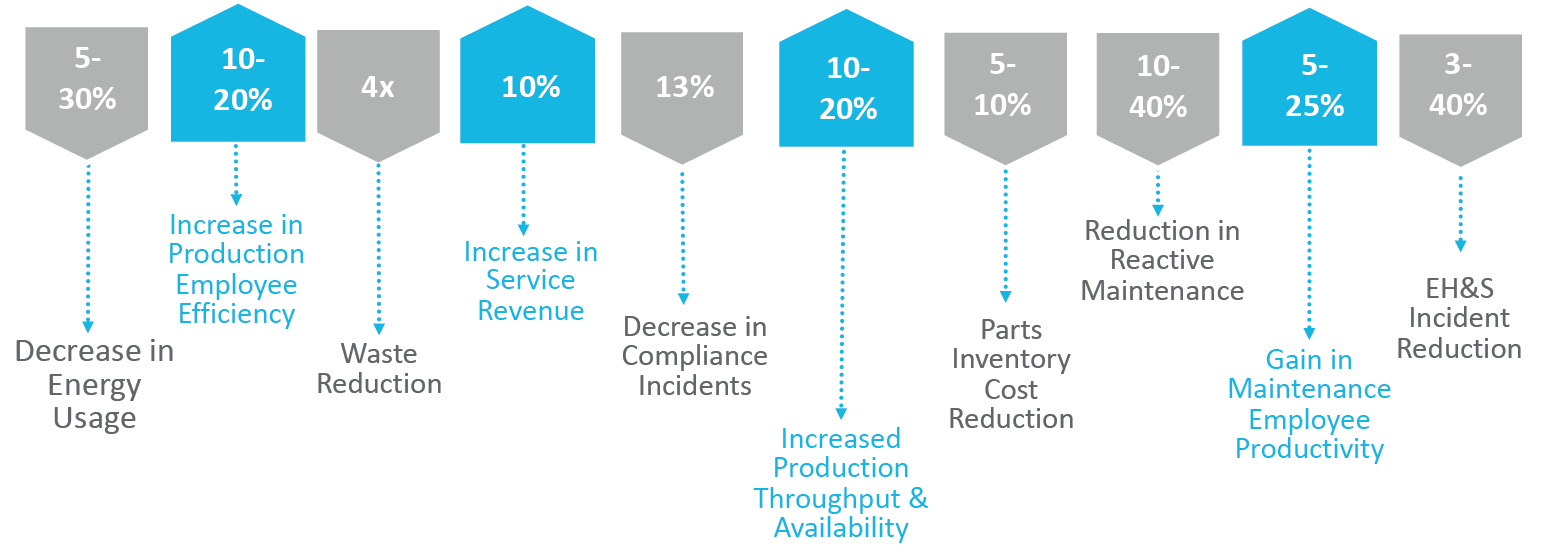 Typical results GE Digital customers have seen from digital transformation solutions