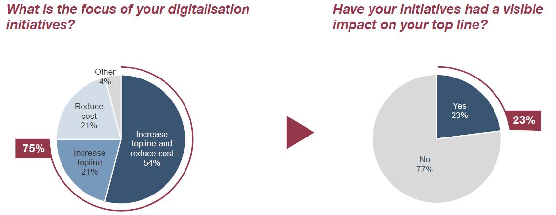 Manufacturing Innovation Summit - Simon Kucher - Topline growth through digitalisation - Industry 4.0