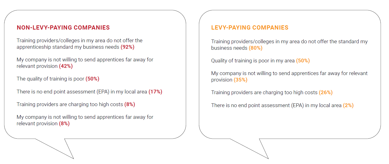 Manufacturers' negative attitudes to the Apprenticeship Levy (Source: Make UK)