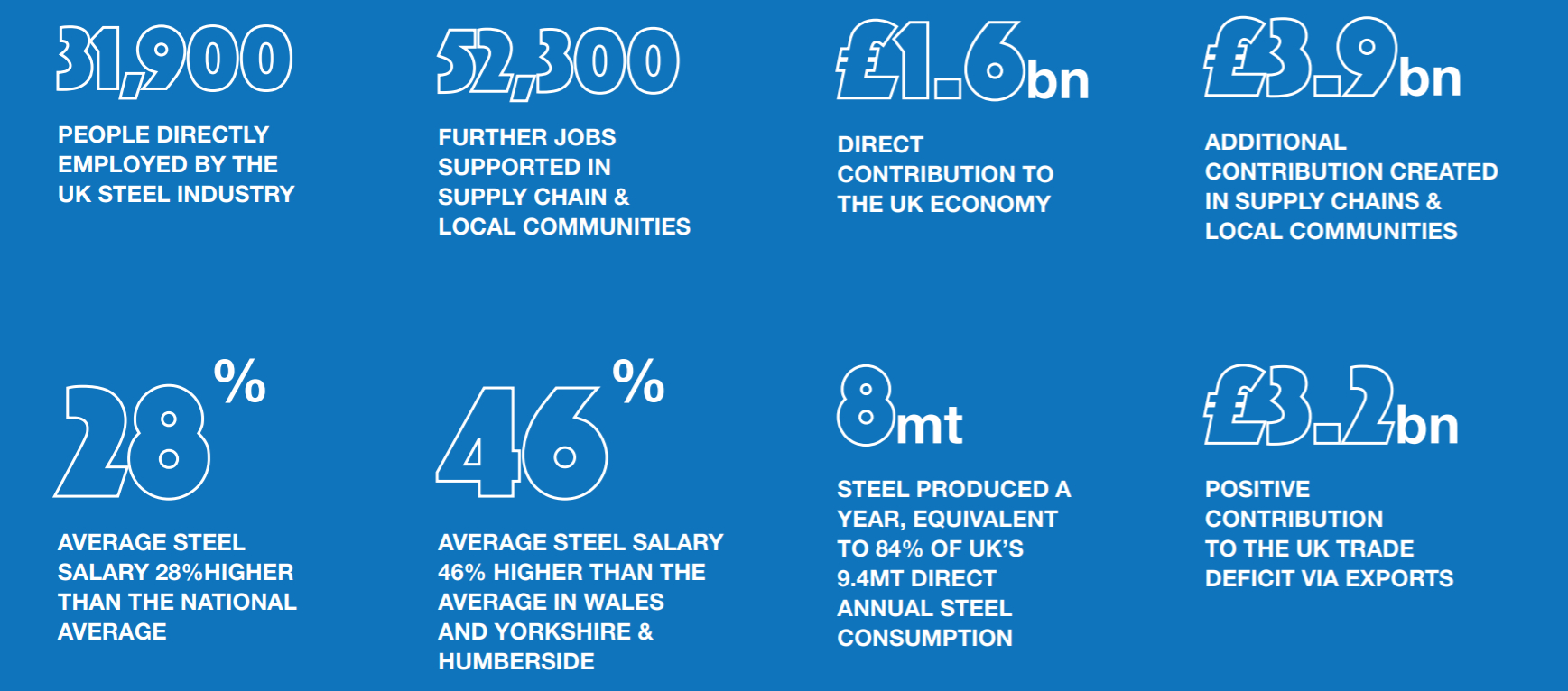 UK Steel in Numbers - Make UK