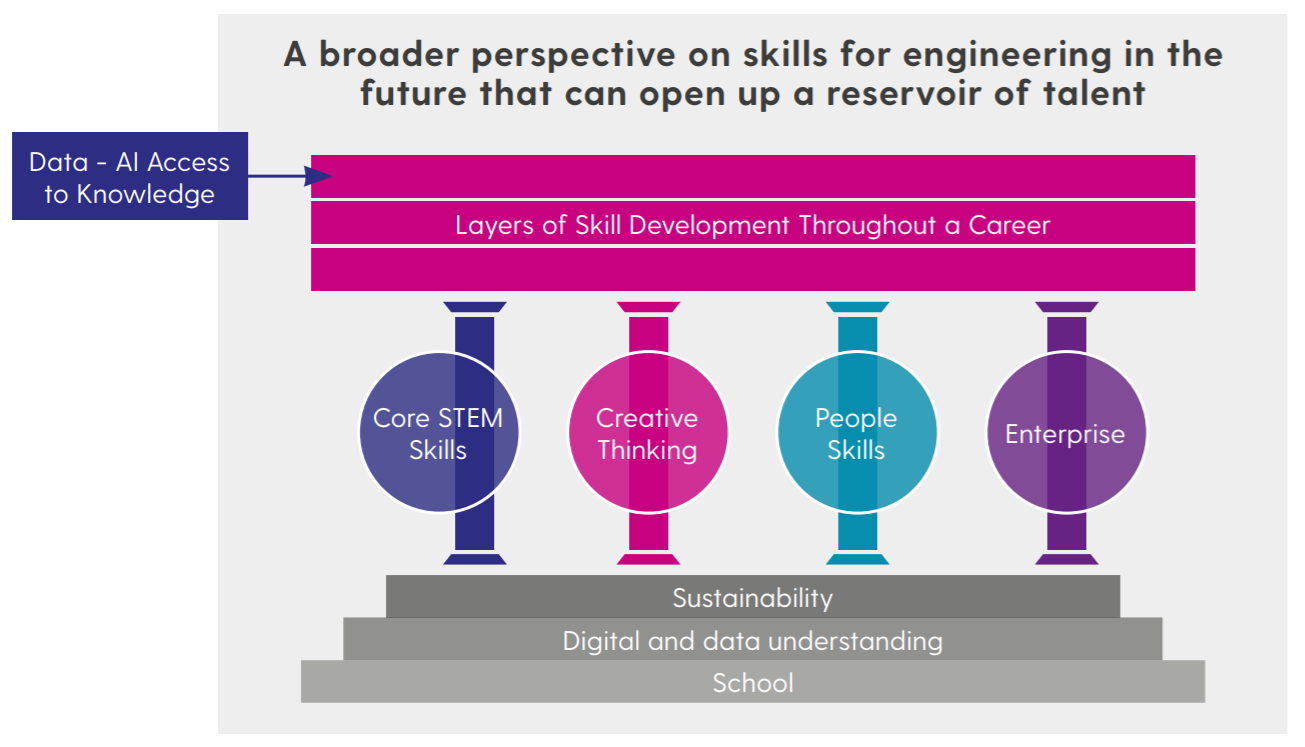 A broader perspective on skills for engineering in the future - Framework, Talent 2050 report