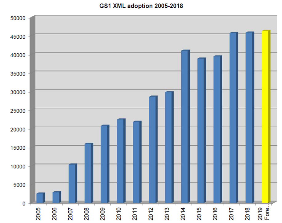 Implementation of GS1 EDI Standards in 2018 report: The adoption of GS1 XML standard