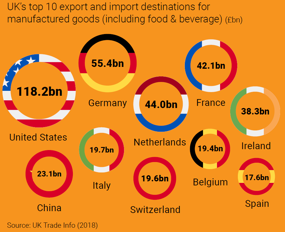 WHERE UK EXPORTS GO - infographic courtesy of Make UK