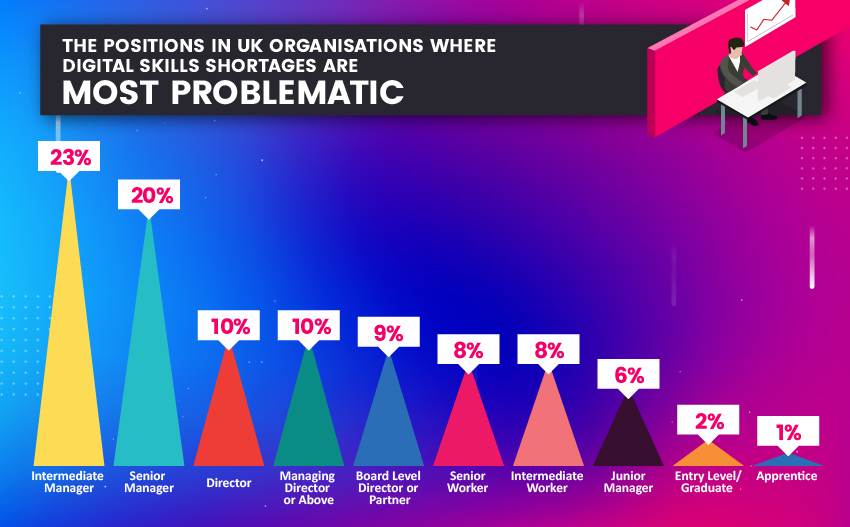 digital skills positions most problematic - infographic courtesy of The Knowledge Academy.
