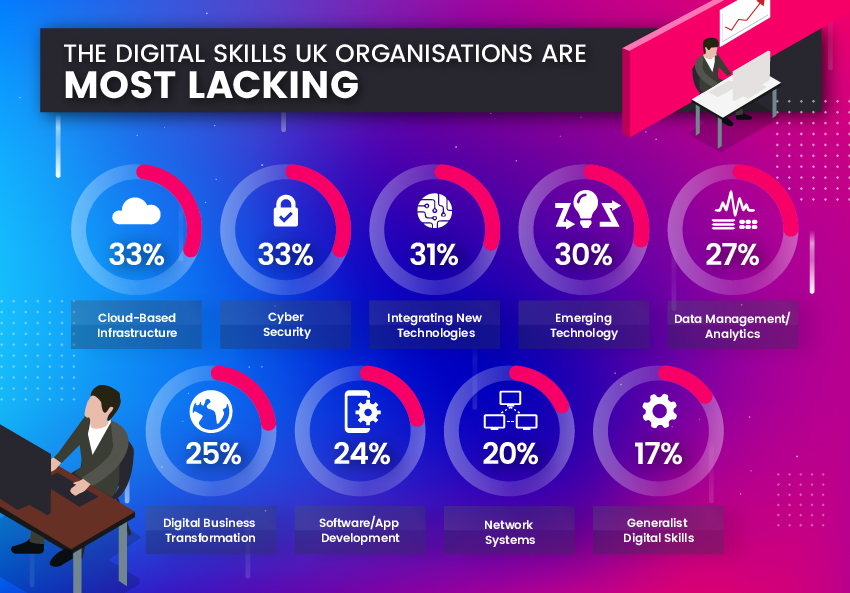 digital skills organisation most lacks - infographic courtesy of The Knowledge Academy.