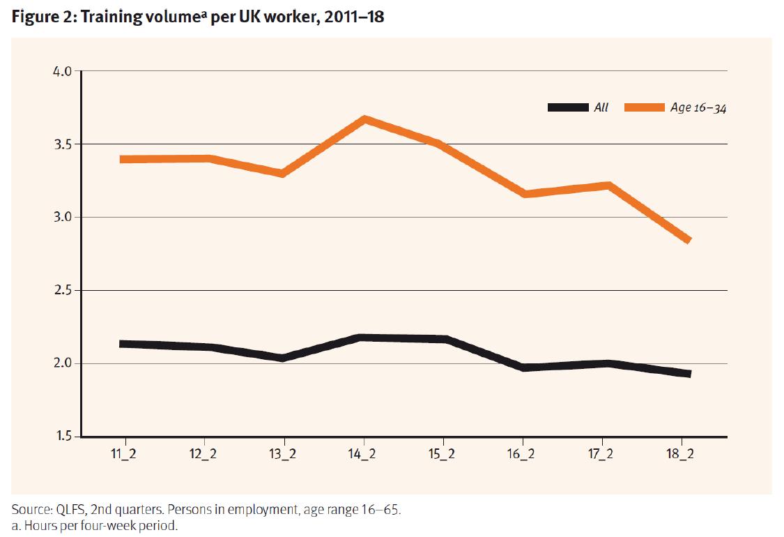 Training volume per UK worker, 2011 - 2018