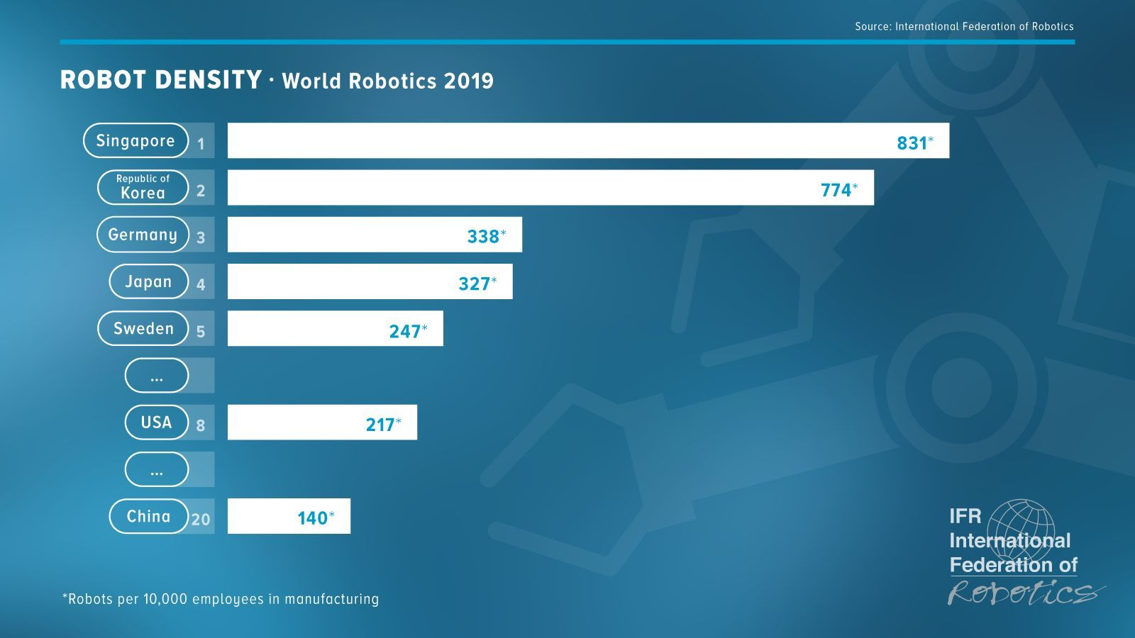 Robot Density - World Robotics 2019 - image courtesy of International Federation of Robotics.