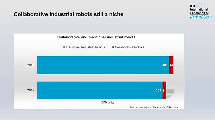 Globally, collaborative industrial robots are still a niche - image courtesy of International Federation of Robotics.