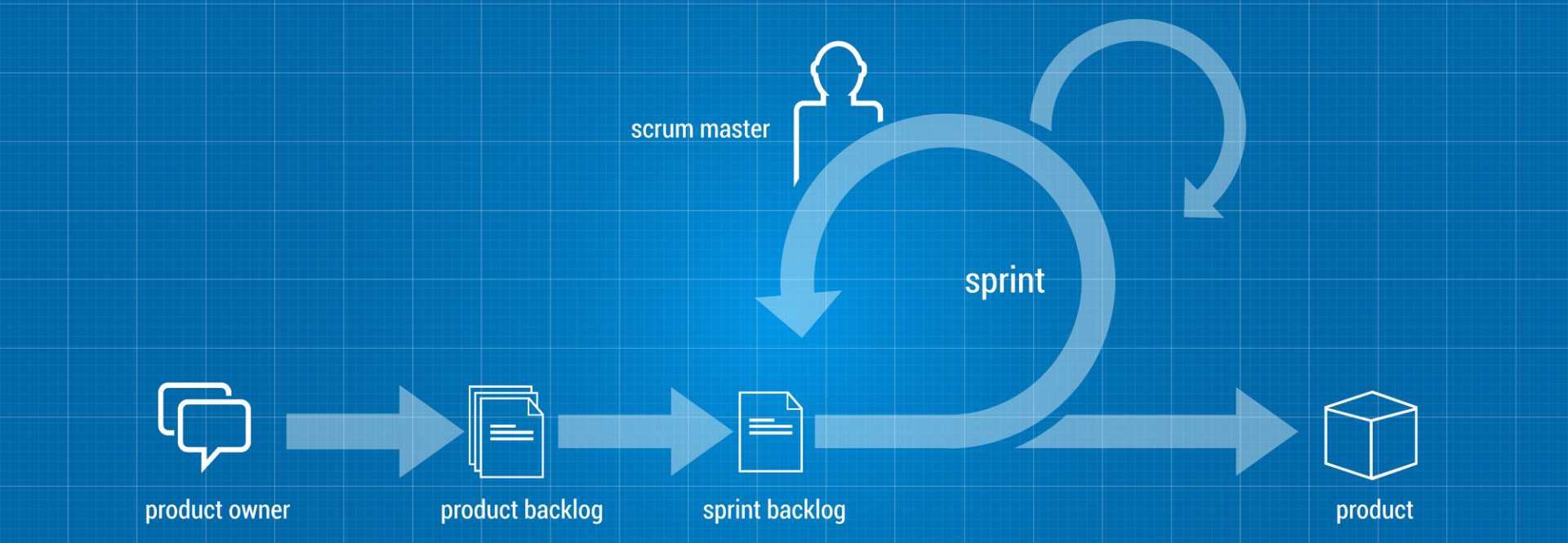 Innovation Scrum Methodology Cycle - image courtesy of Depositphotos.