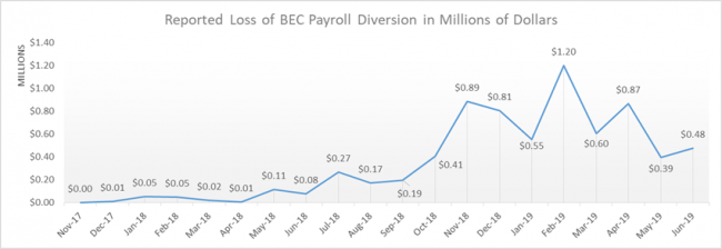 Reported loss of BEC Payroll Diversion in Millions of Dollars - source FBI