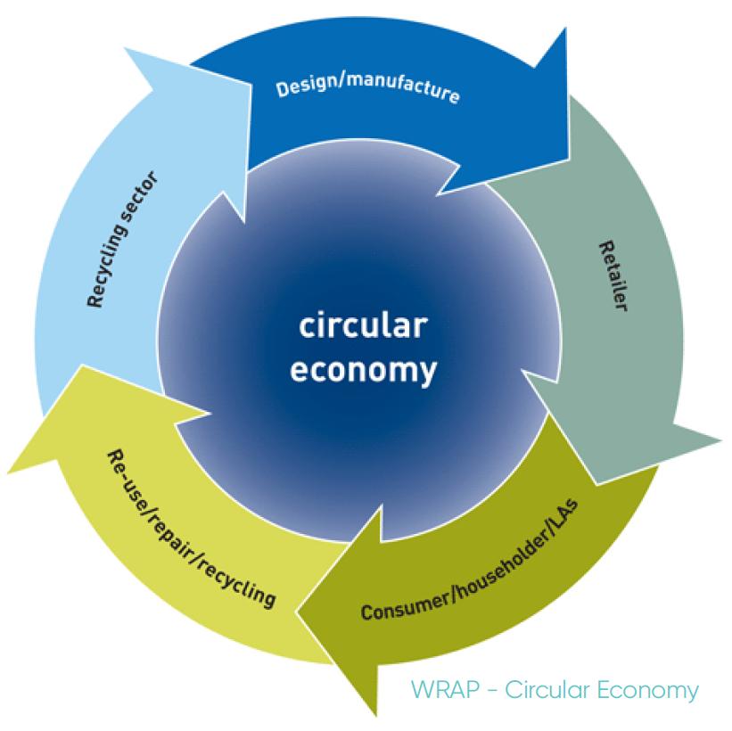 WRAP - Circular Economy