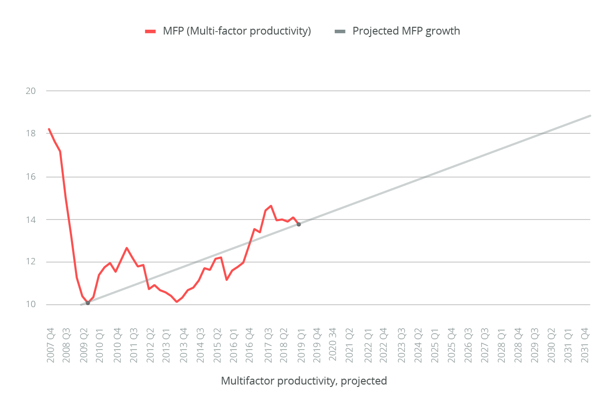 Multifactor Productivity - Projected (Unleashed Software Blog 3)