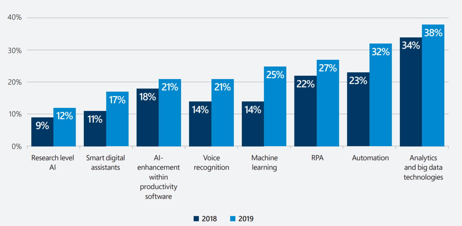 AI technologies being used by UK organisations – 2018 vs. 2019 - Microsoft UK