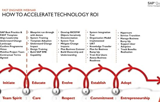 How to Accelerate Technology ROI - Delaware Video 3 Thumbnail
