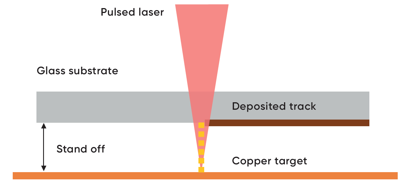 Using lasers for scalable customisation - IfM