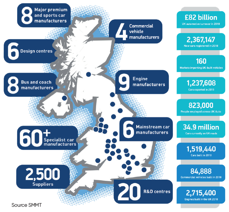 The UK automotive sector by numbers - SMMT Oct 2019