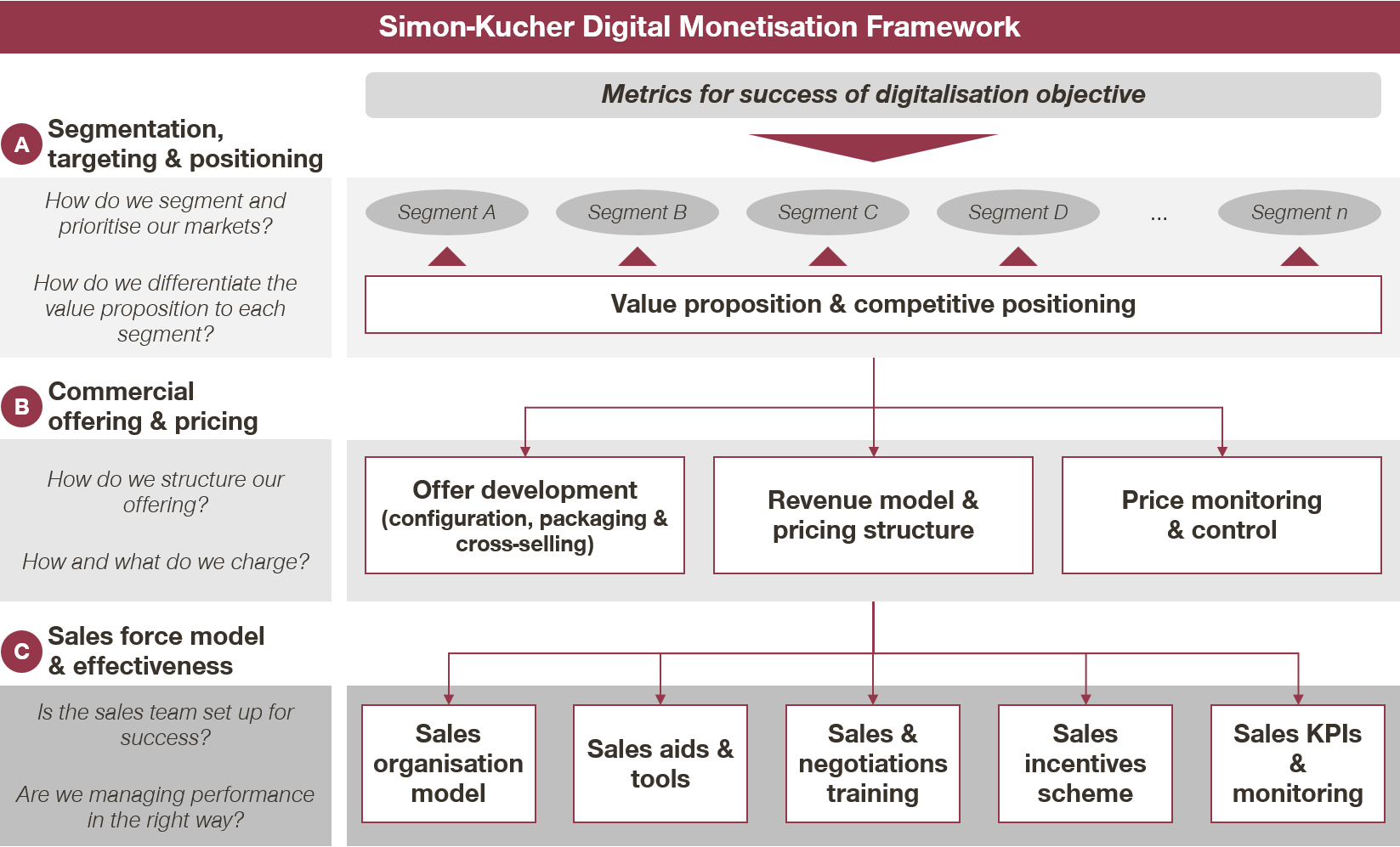 Five key lessons in monetising digital products - Digital Monetisation Framework - courtesy of Simon-Kucher & Partners