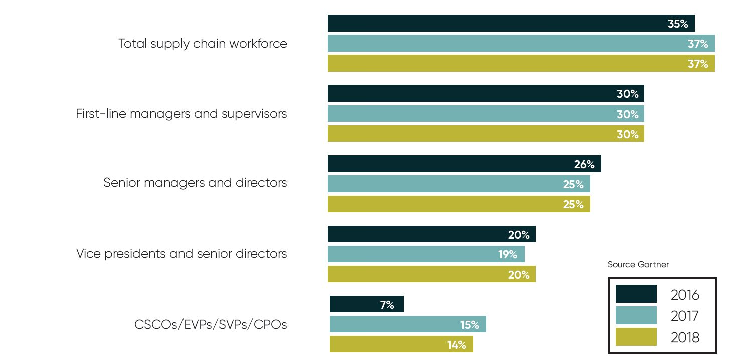 Average proportion of women in supply chain leadership roles (1)