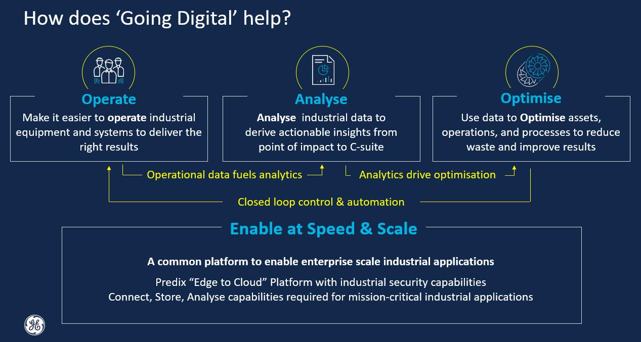 digital initiative Going Digital - Lean Manufacturing - IoT IIoT - courtesy of GE Digital