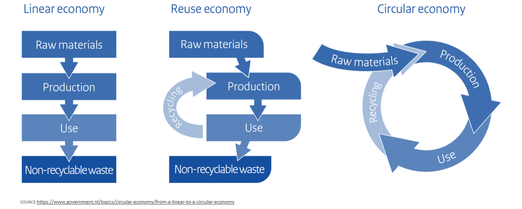 Circular Economy - image courtesy of SOURCE:https://www.government.nl/topics/circular-economy/from-a-linear-to-a-circular-economy