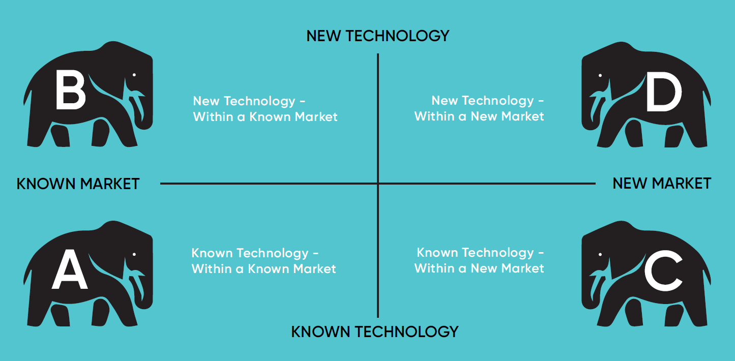 Future Tech - Elephant Traps - Boston Matrix - Design Thinking - Nov 2019