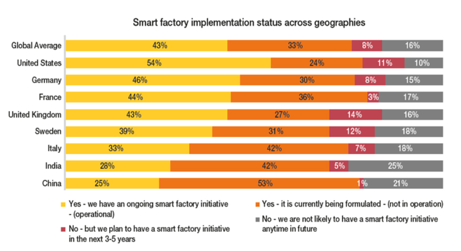 Smart Factories - Capgemini's smart factory implementation statues across countries