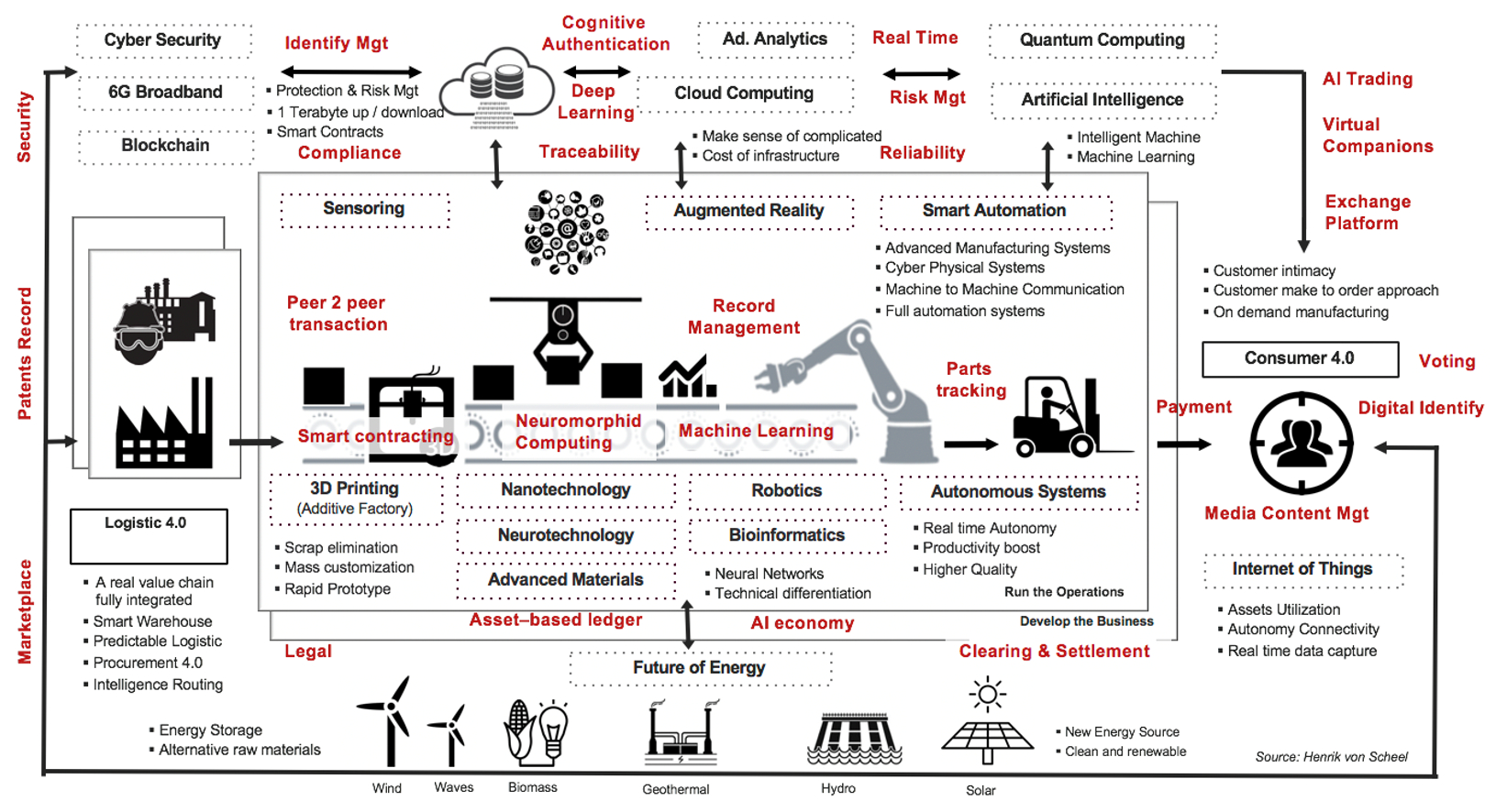 A 'Smart Factory' ecosystem explained in one chart - image courtesy of Henrik Von Scheel